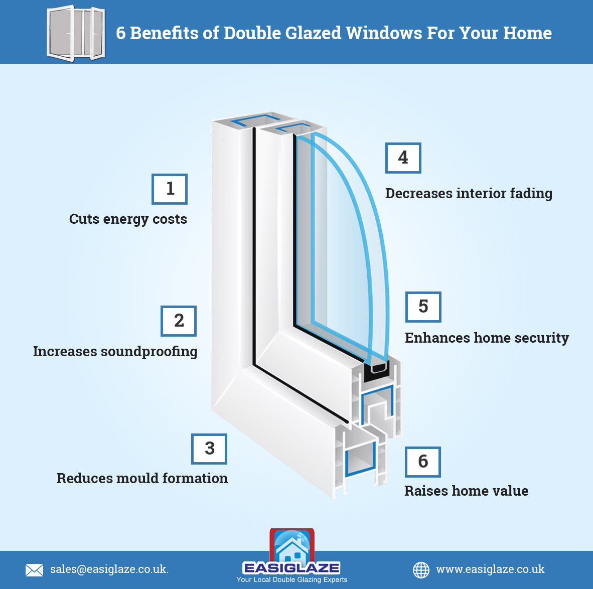 6 Benefits Of Double Glazed Windows For Your Home Infographic Glazing Diagram
